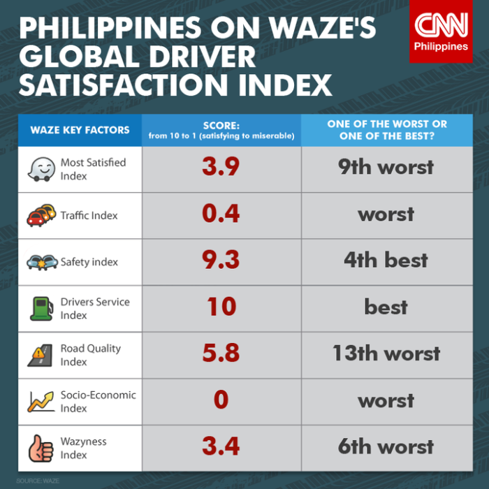 PH-Waze-Global-Driver-Satisfaction-Index-infograhics_CNNPH.png